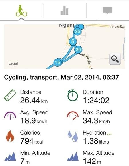 Track record Endomondo ke Kuncir Nganjuk