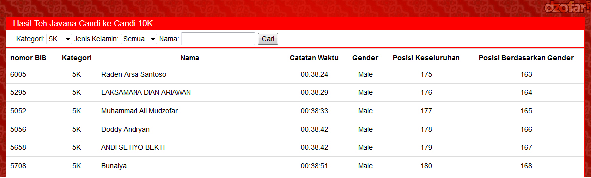 Race Result Teh Javana Candi ke candi