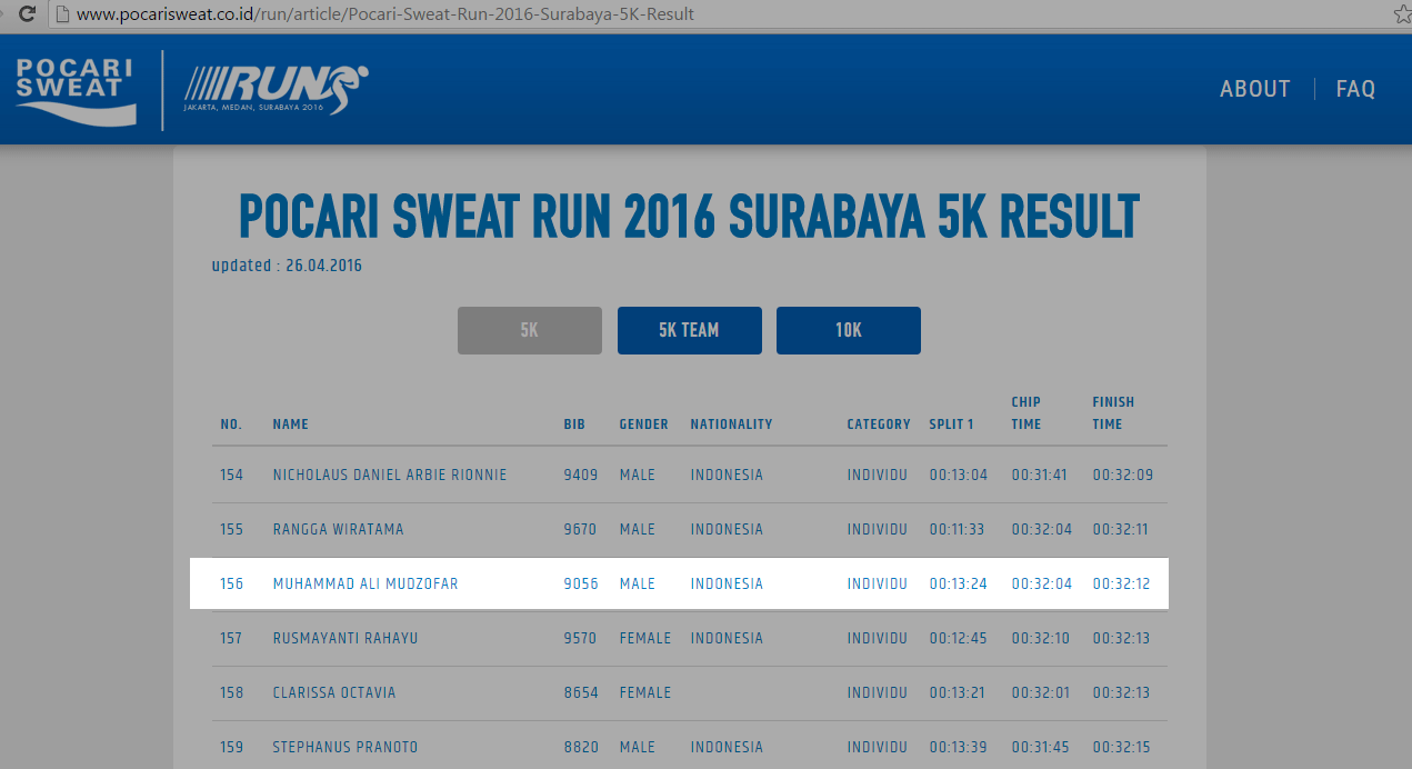Ranking 156 Race Result Pocari Run 2016 Surabaya