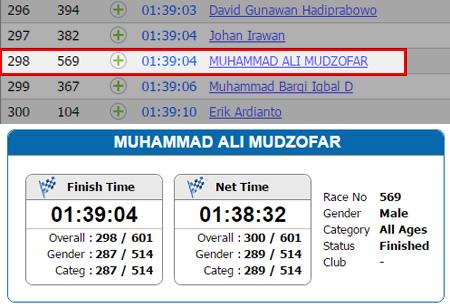 Race Result Kelud Volcano Road Run